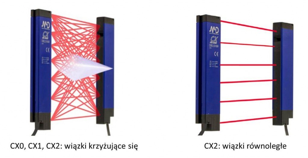 kurtyny CX_wiązki optyczne